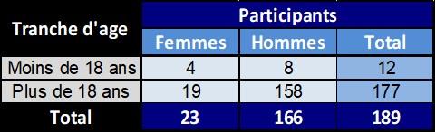 participants age