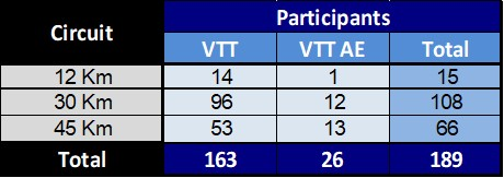 participants type VTT
